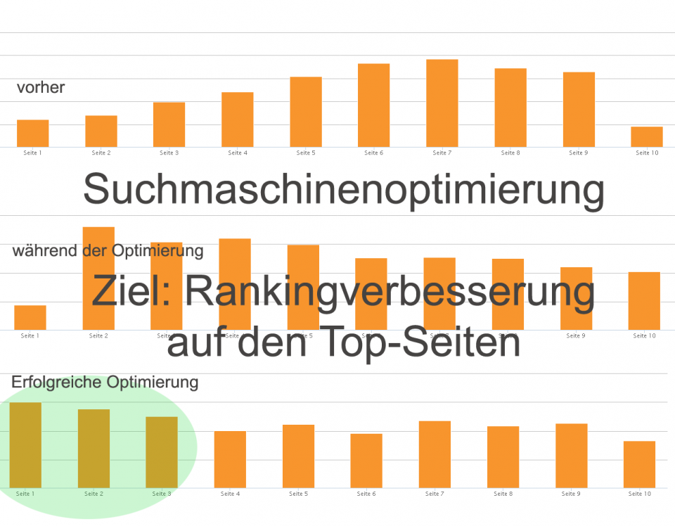 Suchmaschinen Ranking Chart